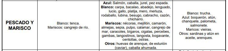 Alimentos con mas y con menos ácido úrico.